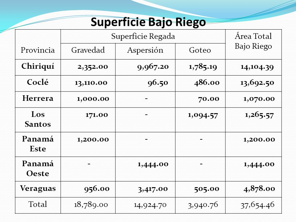 Superficie Bajo Riego Superficie Regada Área Total Bajo Riego