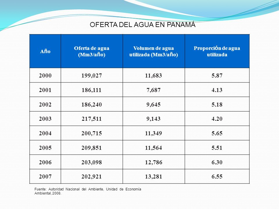 OFERTA DEL AGUA EN PANAMÁ