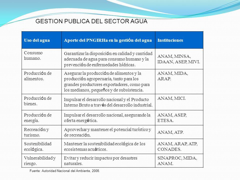 GESTION PUBLICA DEL SECTOR AGUA