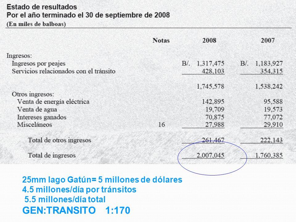 GEN:TRANSITO 1:170 25mm lago Gatún= 5 millones de dólares