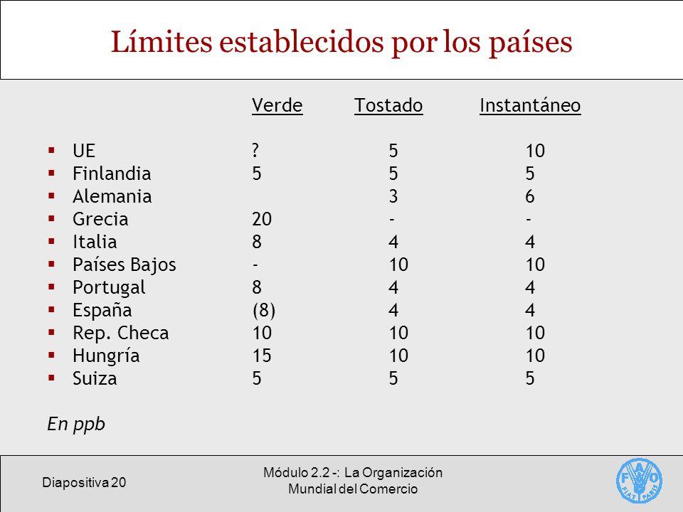 Límites establecidos por los países