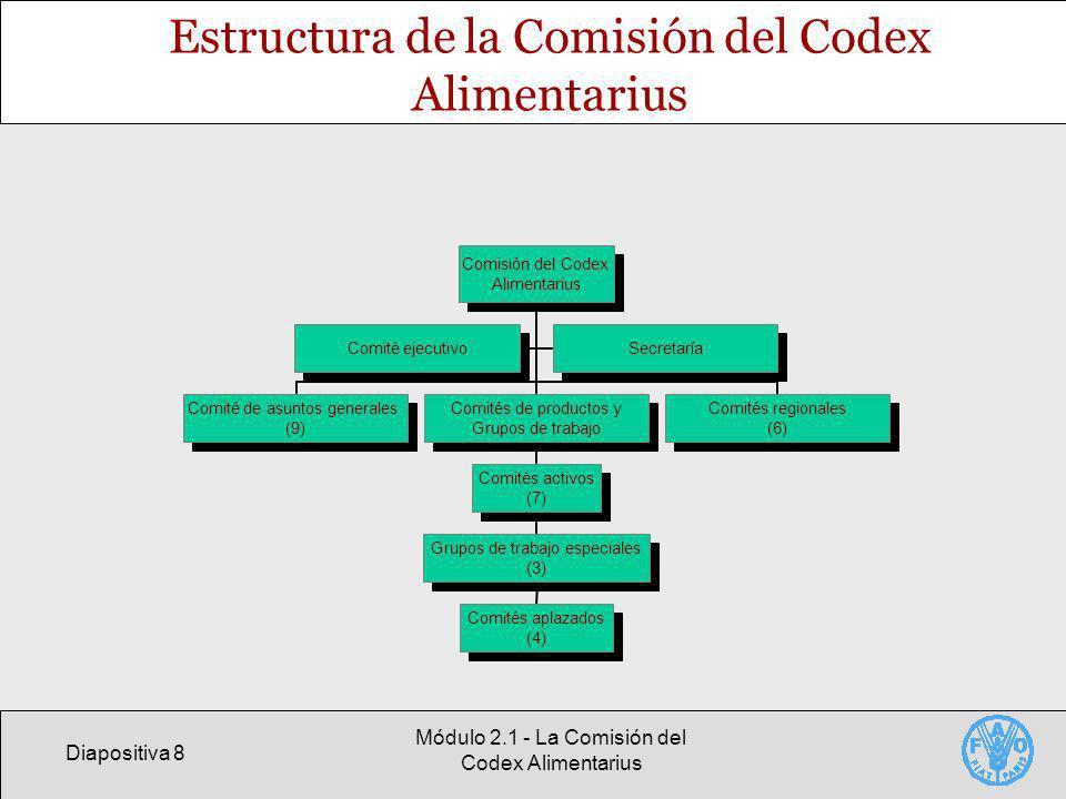 Estructura de la Comisión del Codex Alimentarius