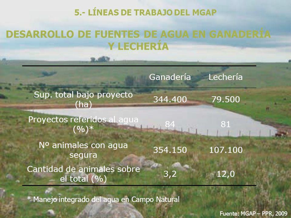 DESARROLLO DE FUENTES DE AGUA EN GANADERÍA Y LECHERÍA