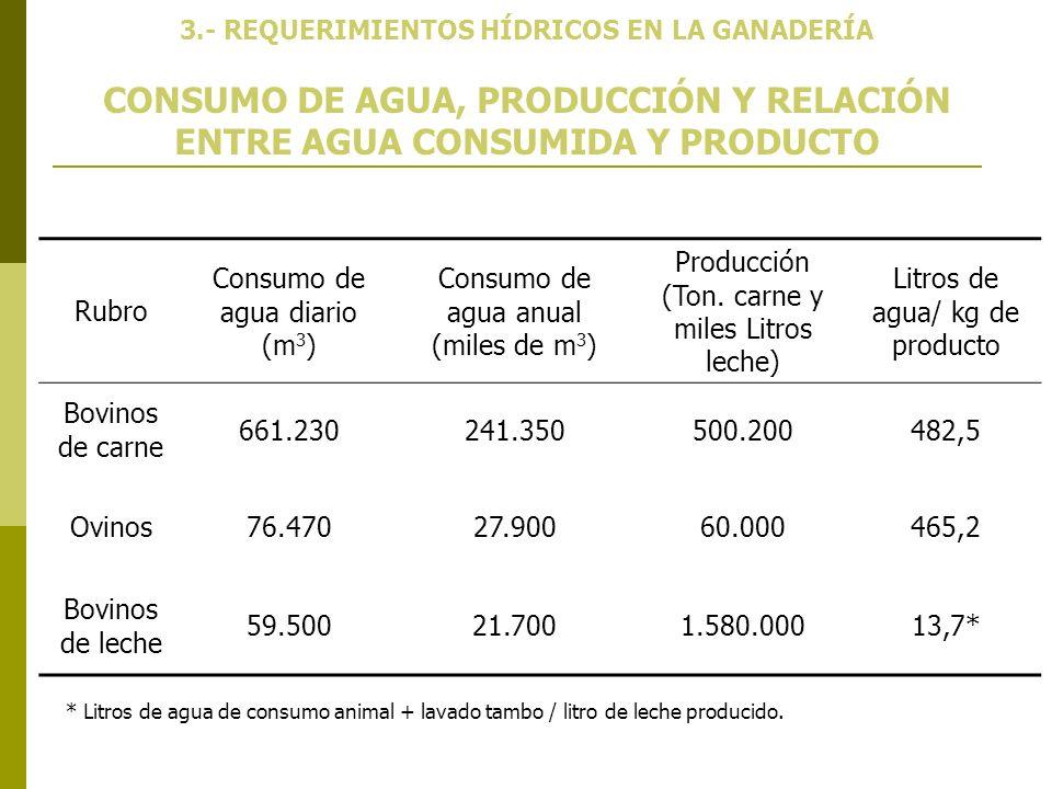 CONSUMO DE AGUA, PRODUCCIÓN Y RELACIÓN ENTRE AGUA CONSUMIDA Y PRODUCTO