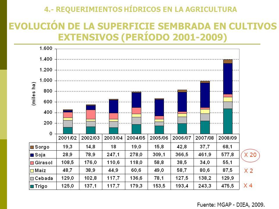 4.- REQUERIMIENTOS HÍDRICOS EN LA AGRICULTURA