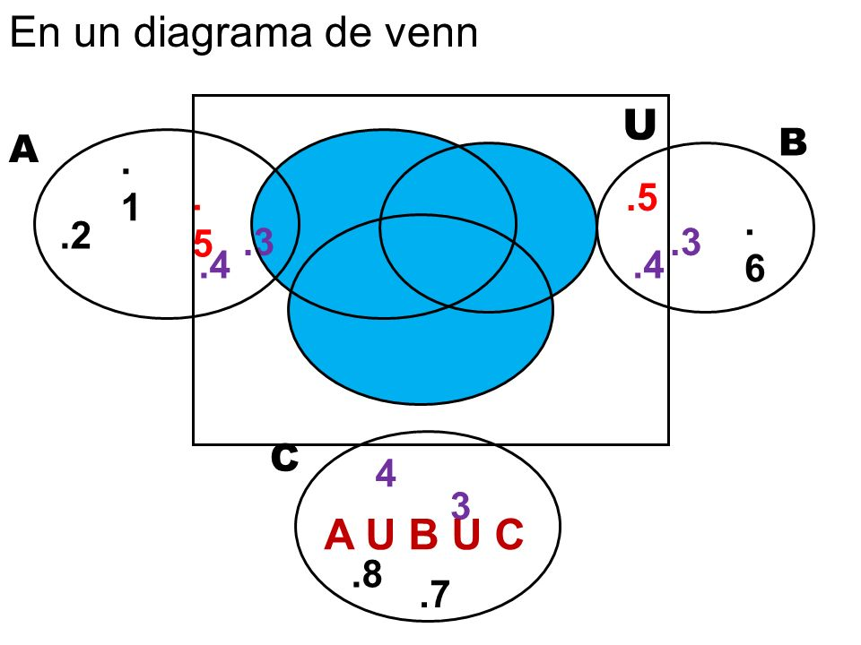 En un diagrama de venn U A U B U C B A .1 .5 .5 .6 .2 .3 .3 .4 .4 C 4
