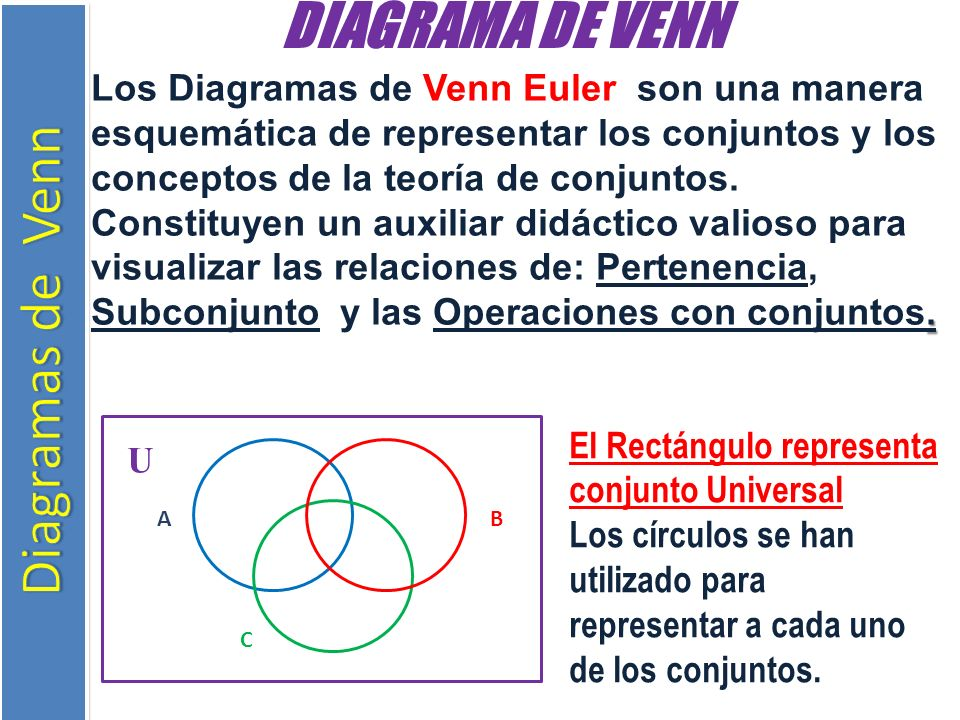 Teria de conjuntos 5 profesor ppt video online descargar 4 diagrama de venn ccuart Gallery
