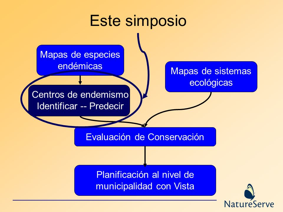 Este simposio Mapas de especies endémicas Mapas de sistemas ecológicas