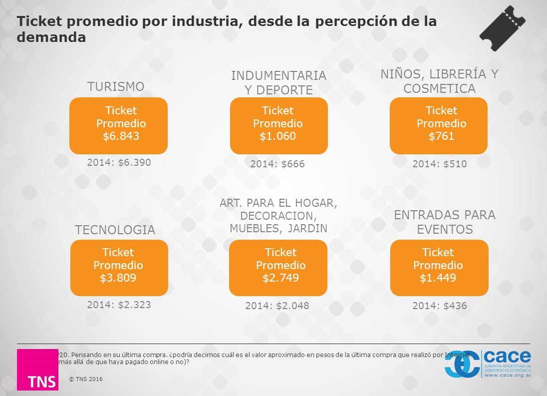Tns Argentina Report Estudio De Comercio Electr Nico En Argentina  # Muebles Naldo Lombardi