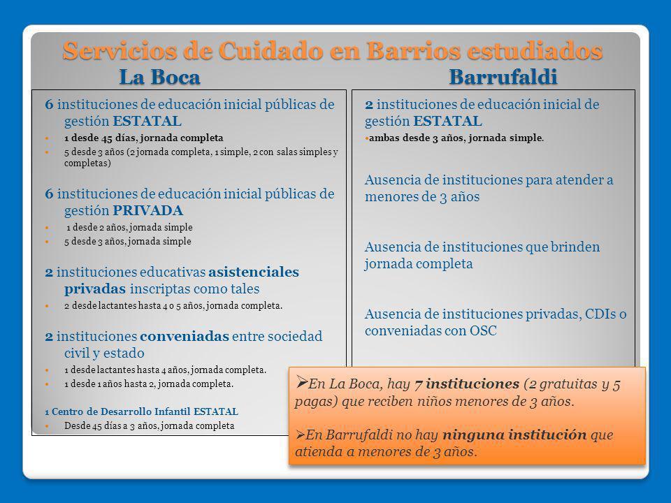 Servicios de Cuidado en Barrios estudiados La Boca Barrufaldi