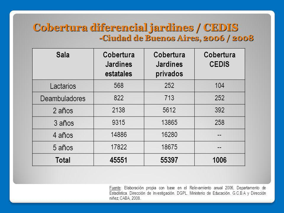 Cobertura diferencial jardines / CEDIS