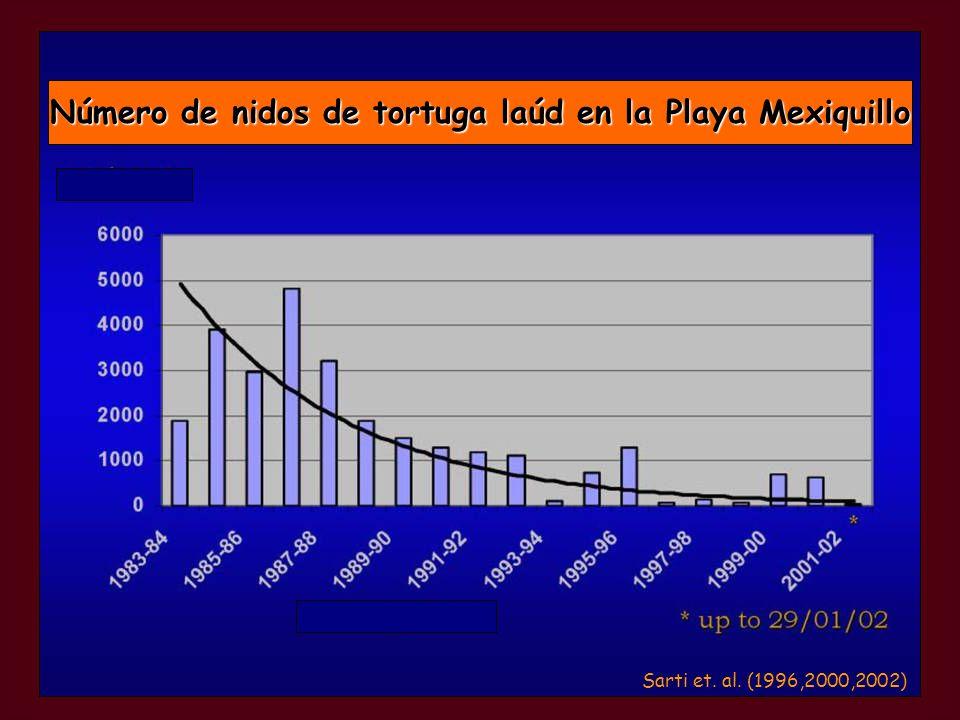 Número de nidos de tortuga laúd en la Playa Mexiquillo