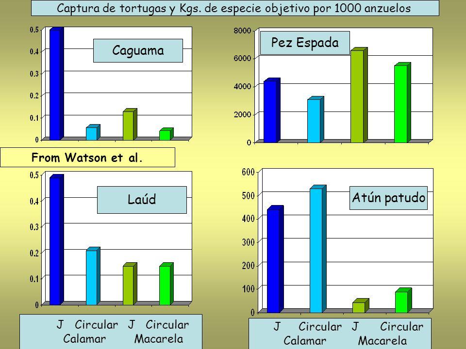Captura de tortugas y Kgs. de especie objetivo por 1000 anzuelos