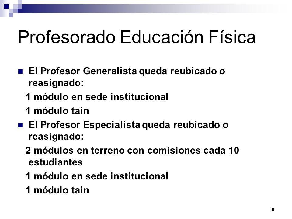 Profesorado Educación Física