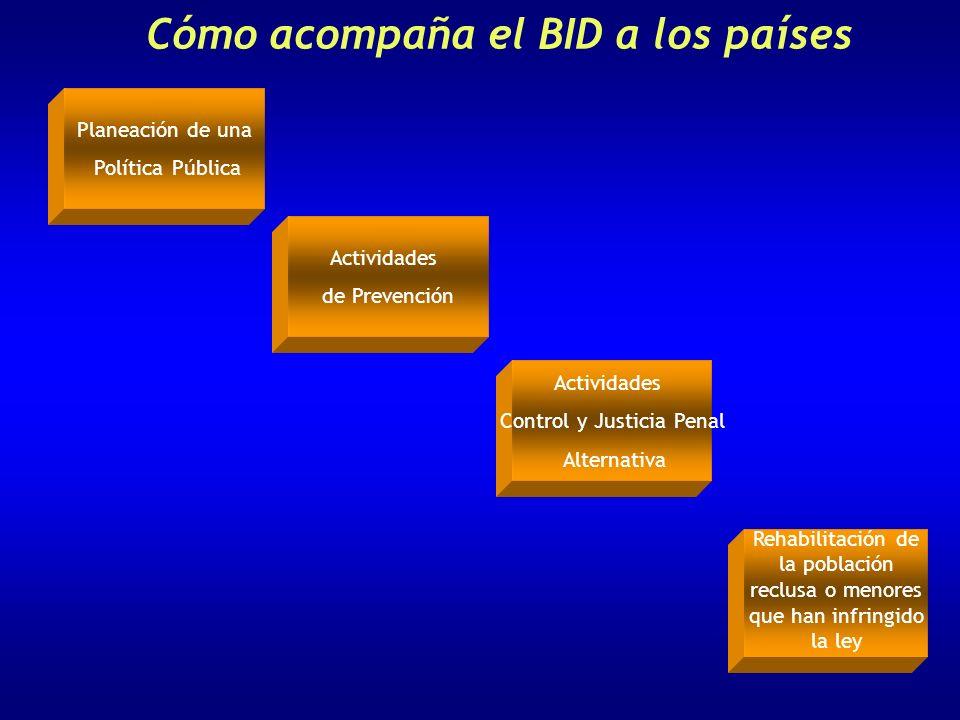 Cómo acompaña el BID a los países