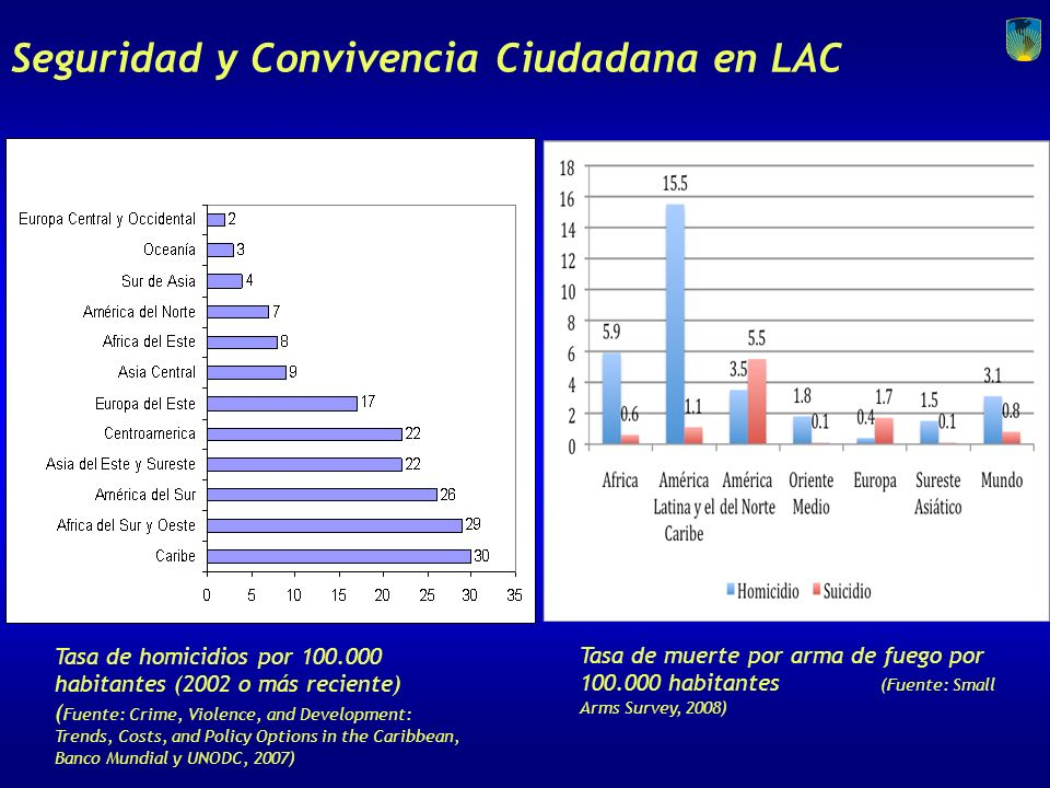 Seguridad y Convivencia Ciudadana en LAC