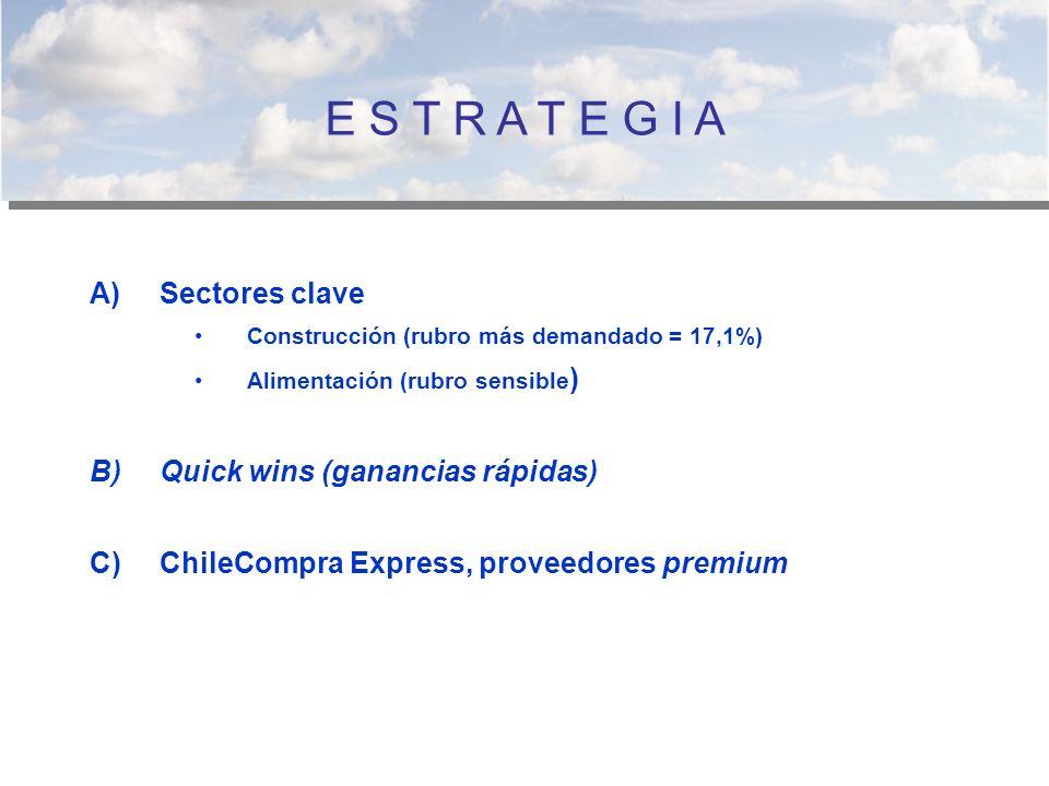E S T R A T E G I A Sectores clave Quick wins (ganancias rápidas)