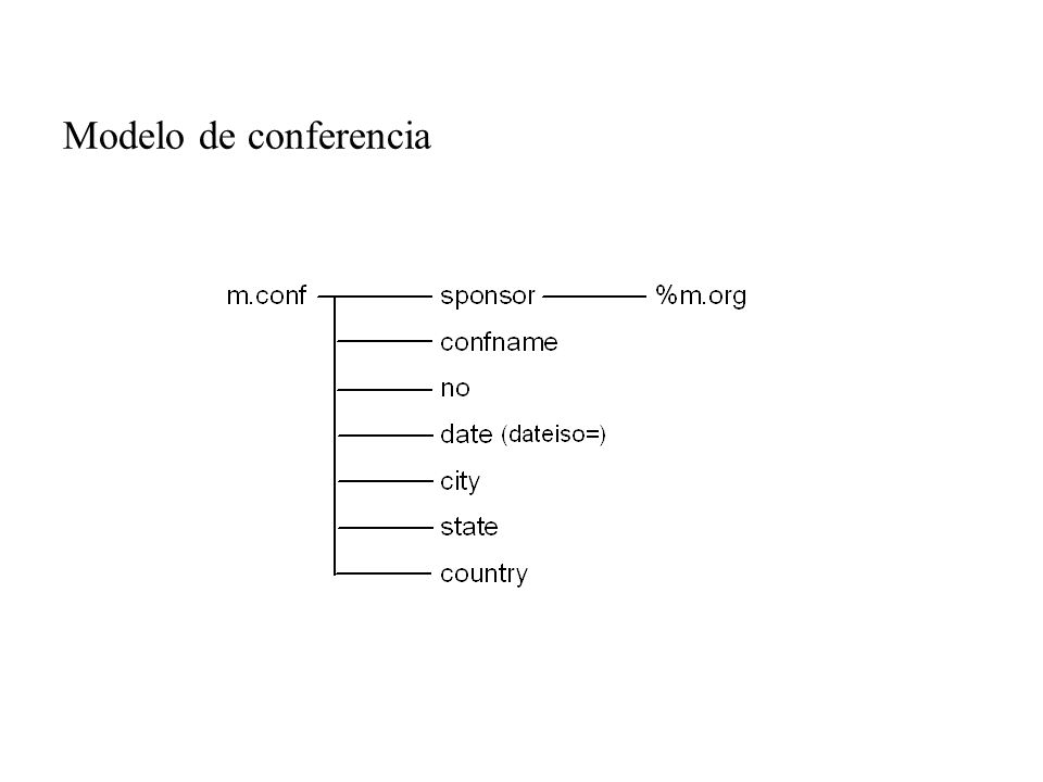 Modelo de conferencia