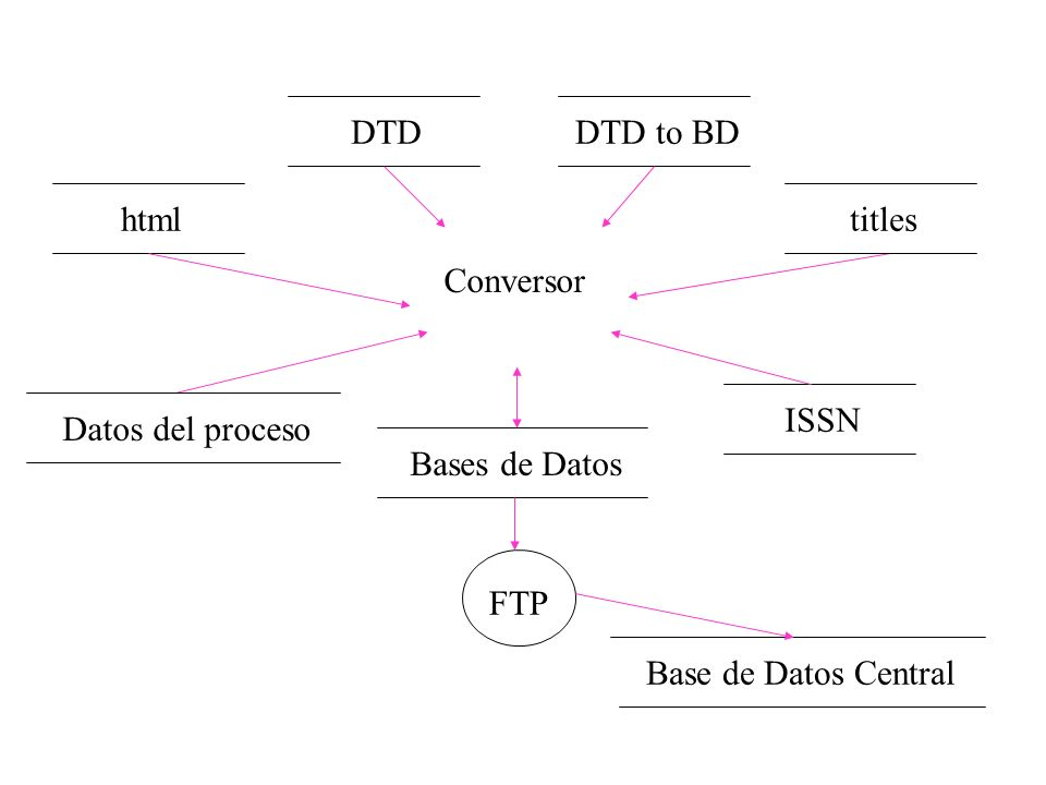 DTD DTD to BD html titles Conversor Datos del proceso ISSN Bases de Datos FTP Base de Datos Central