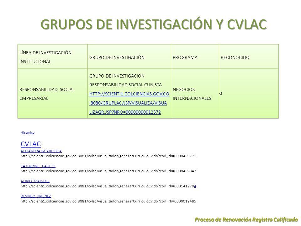 GRUPOS DE INVESTIGACIÓN Y CVLAC