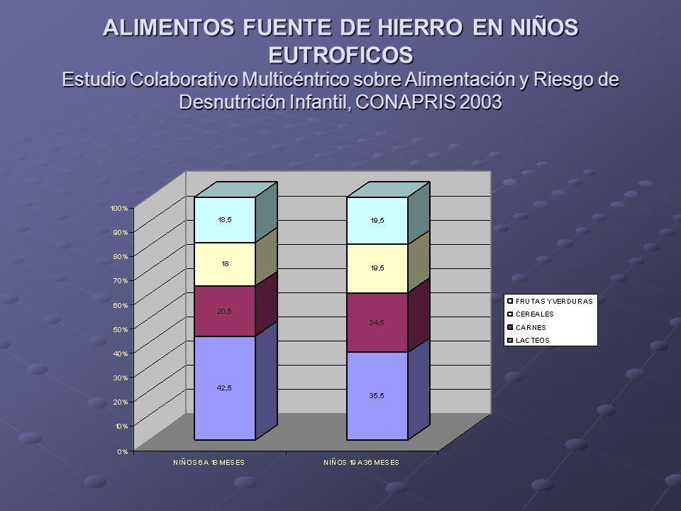 ALIMENTOS FUENTE DE HIERRO EN NIÑOS EUTROFICOS Estudio Colaborativo Multicéntrico sobre Alimentación y Riesgo de Desnutrición Infantil, CONAPRIS 2003