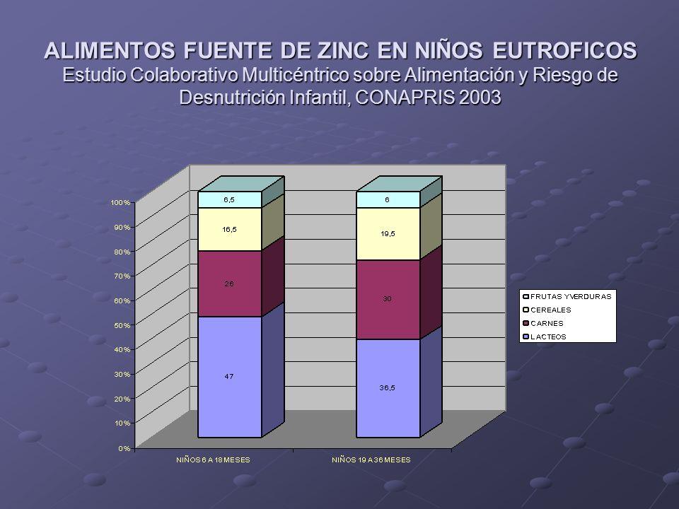 ALIMENTOS FUENTE DE ZINC EN NIÑOS EUTROFICOS Estudio Colaborativo Multicéntrico sobre Alimentación y Riesgo de Desnutrición Infantil, CONAPRIS 2003