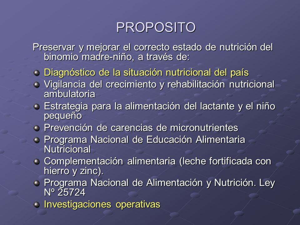 PROPOSITO Preservar y mejorar el correcto estado de nutrición del binomio madre-niño, a través de: Diagnóstico de la situación nutricional del país.