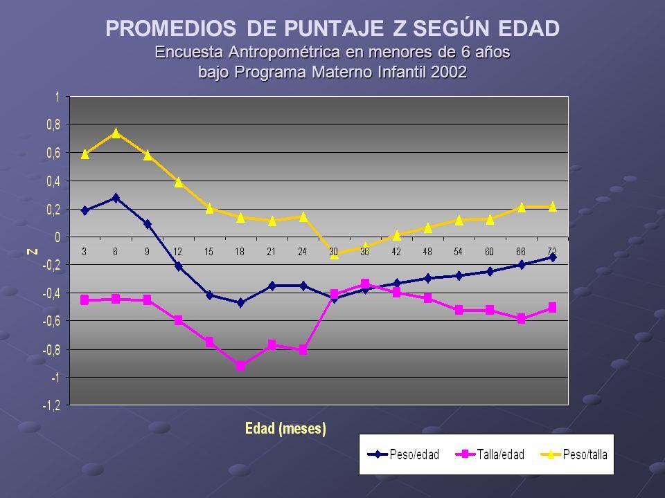PROMEDIOS DE PUNTAJE Z SEGÚN EDAD Encuesta Antropométrica en menores de 6 años bajo Programa Materno Infantil 2002