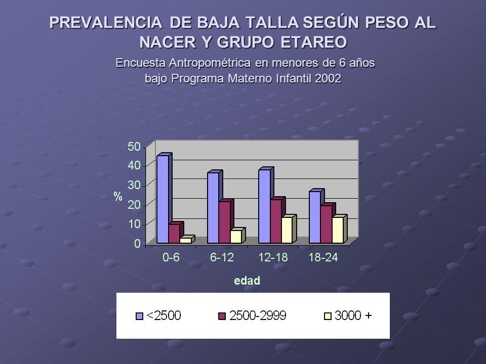 PREVALENCIA DE BAJA TALLA SEGÚN PESO AL NACER Y GRUPO ETAREO Encuesta Antropométrica en menores de 6 años bajo Programa Materno Infantil 2002