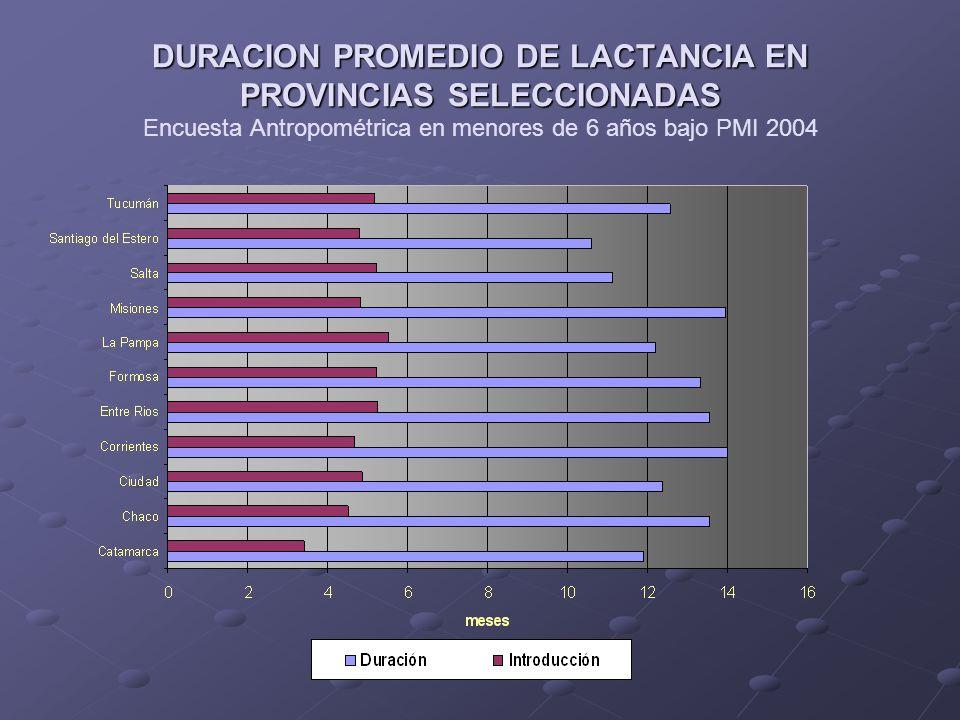 DURACION PROMEDIO DE LACTANCIA EN PROVINCIAS SELECCIONADAS Encuesta Antropométrica en menores de 6 años bajo PMI 2004