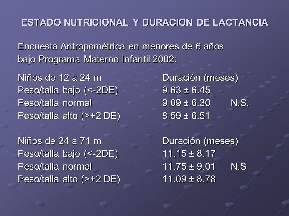 ESTADO NUTRICIONAL Y DURACION DE LACTANCIA