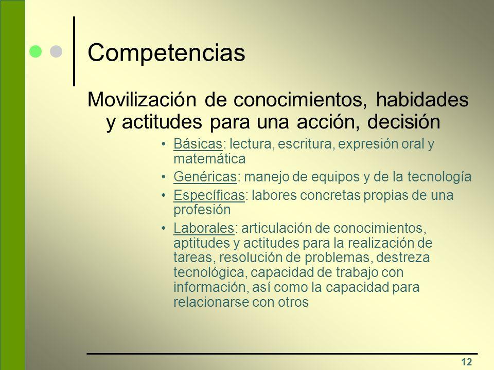 Competencias Movilización de conocimientos, habidades y actitudes para una acción, decisión.