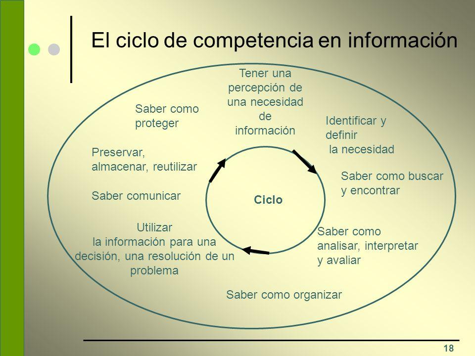 El ciclo de competencia en información