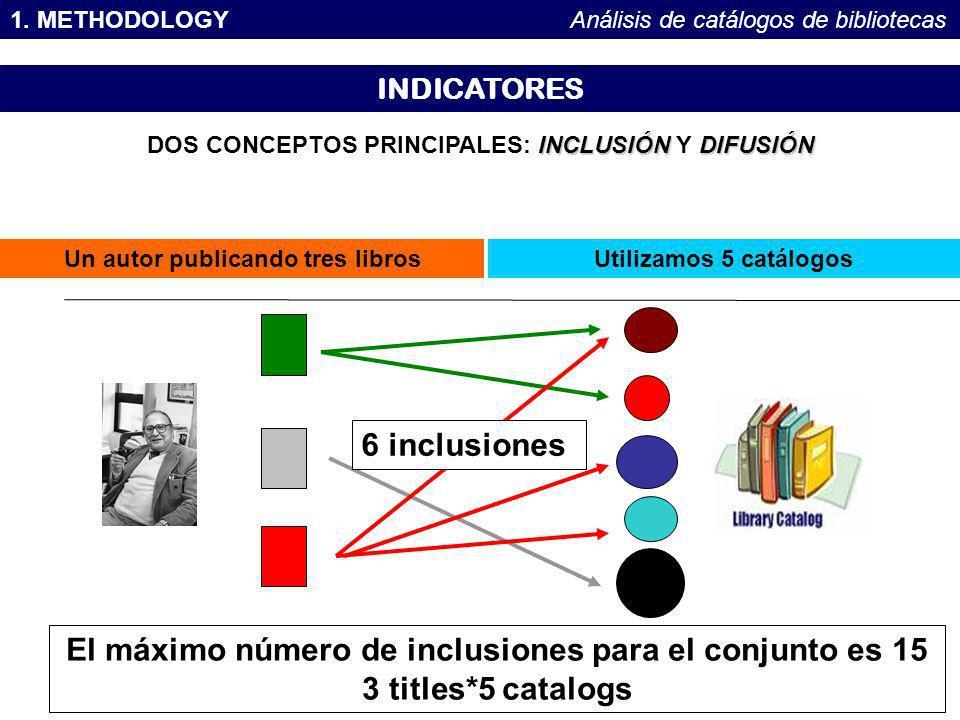1. METHODOLOGY Análisis de catálogos de bibliotecas. INDICATORES. DOS CONCEPTOS PRINCIPALES: INCLUSIÓN Y DIFUSIÓN.