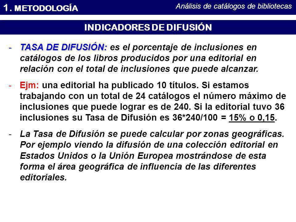 INDICADORES DE DIFUSIÓN