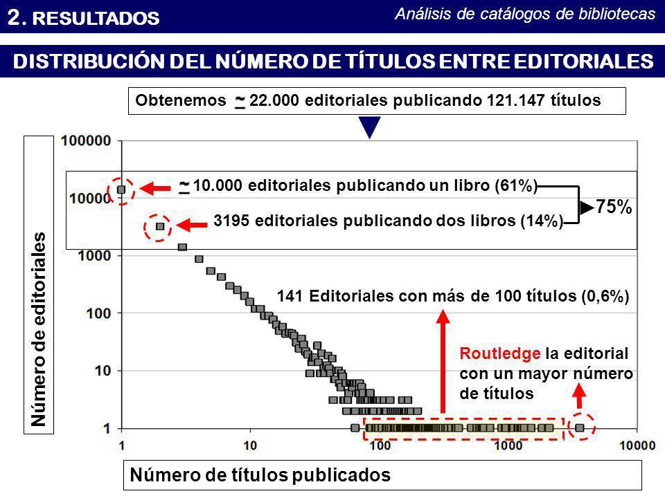 DISTRIBUCIÓN DEL NÚMERO DE TÍTULOS ENTRE EDITORIALES