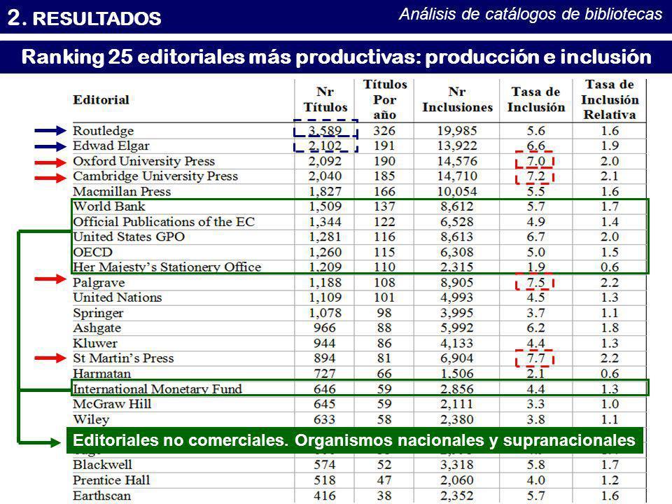 Ranking 25 editoriales más productivas: producción e inclusión