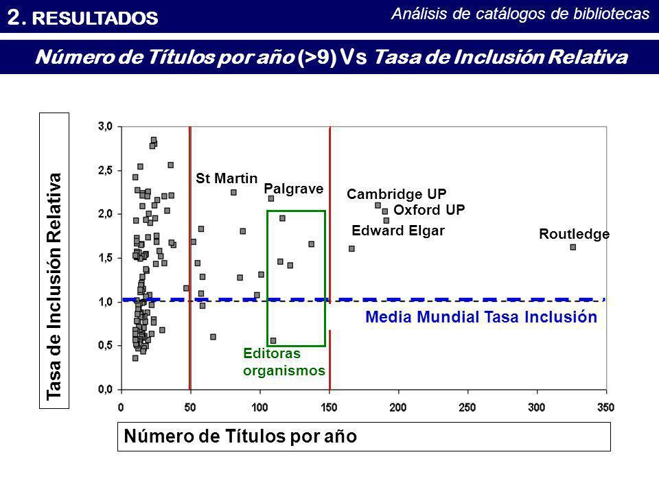 Número de Títulos por año (>9) Vs Tasa de Inclusión Relativa