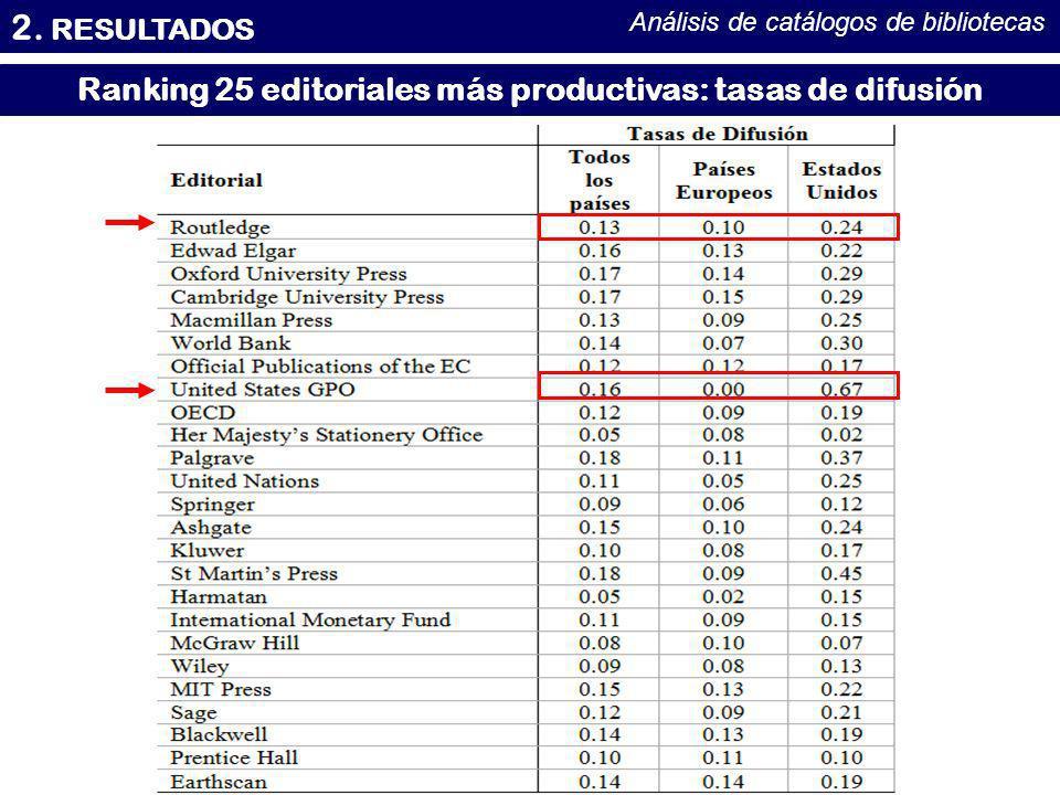 Ranking 25 editoriales más productivas: tasas de difusión