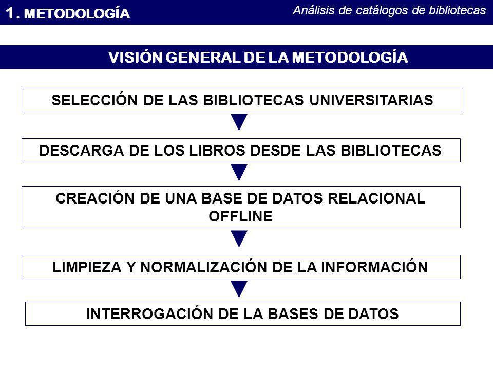 1. METODOLOGÍA VISIÓN GENERAL DE LA METODOLOGÍA