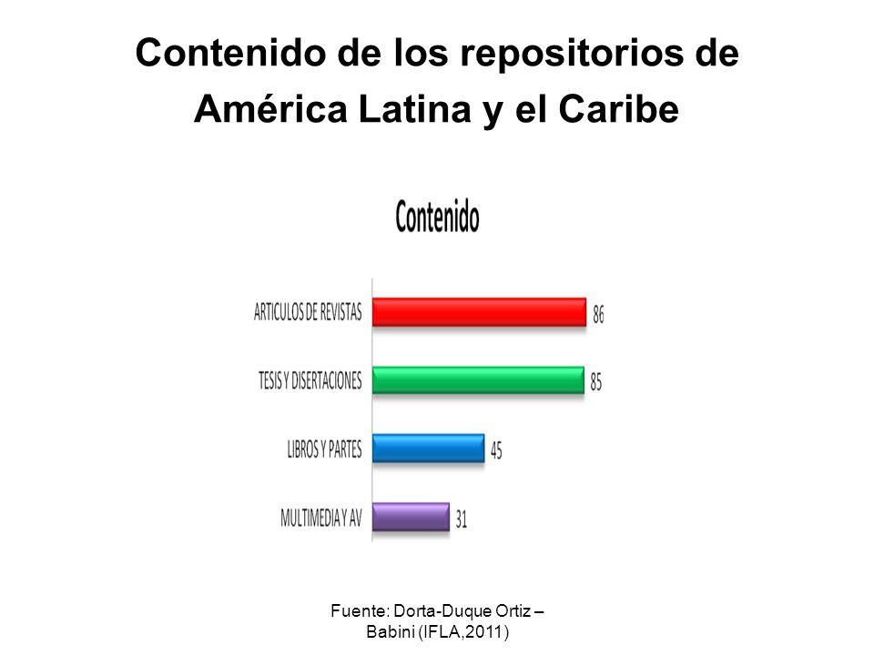 Contenido de los repositorios de América Latina y el Caribe