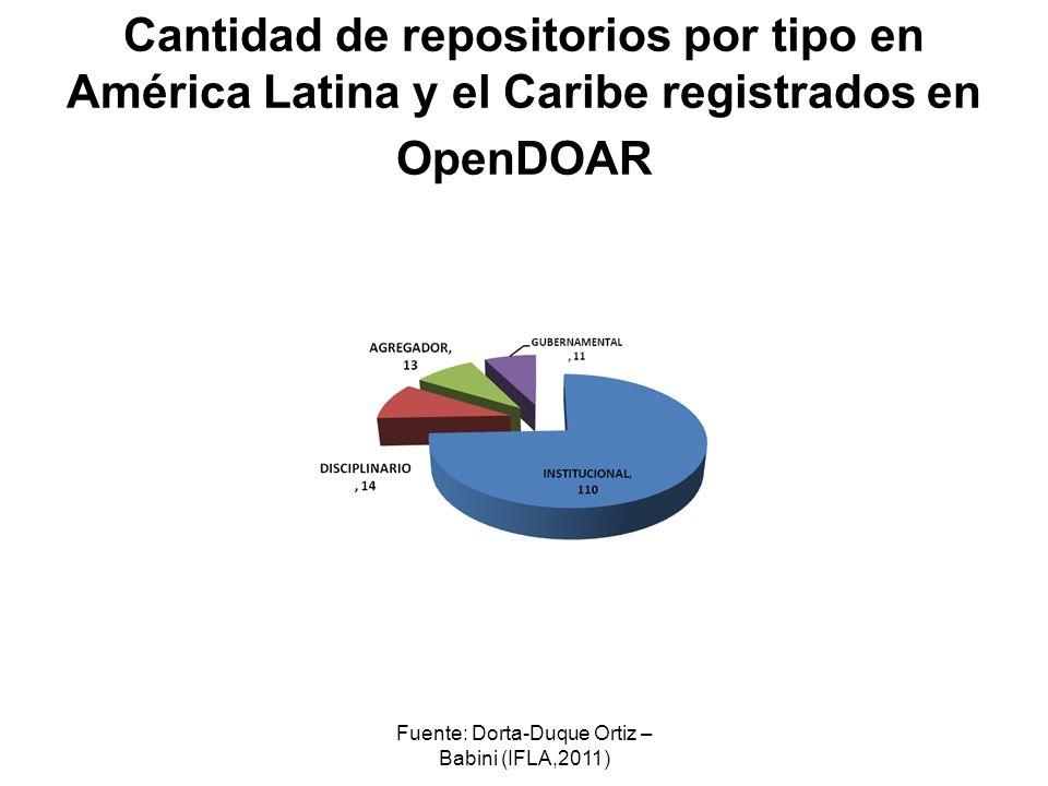 Fuente: Dorta-Duque Ortiz – Babini (IFLA,2011)