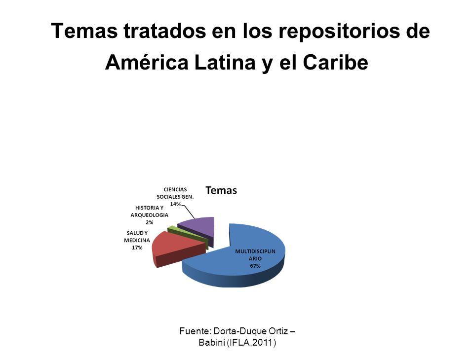Temas tratados en los repositorios de América Latina y el Caribe