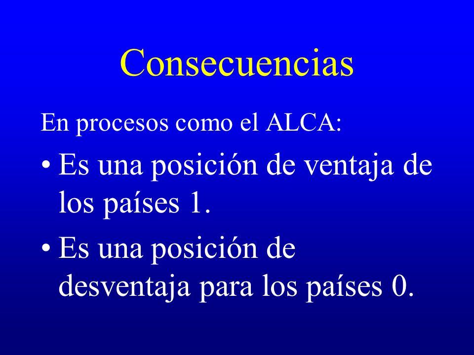 Consecuencias Es una posición de ventaja de los países 1.