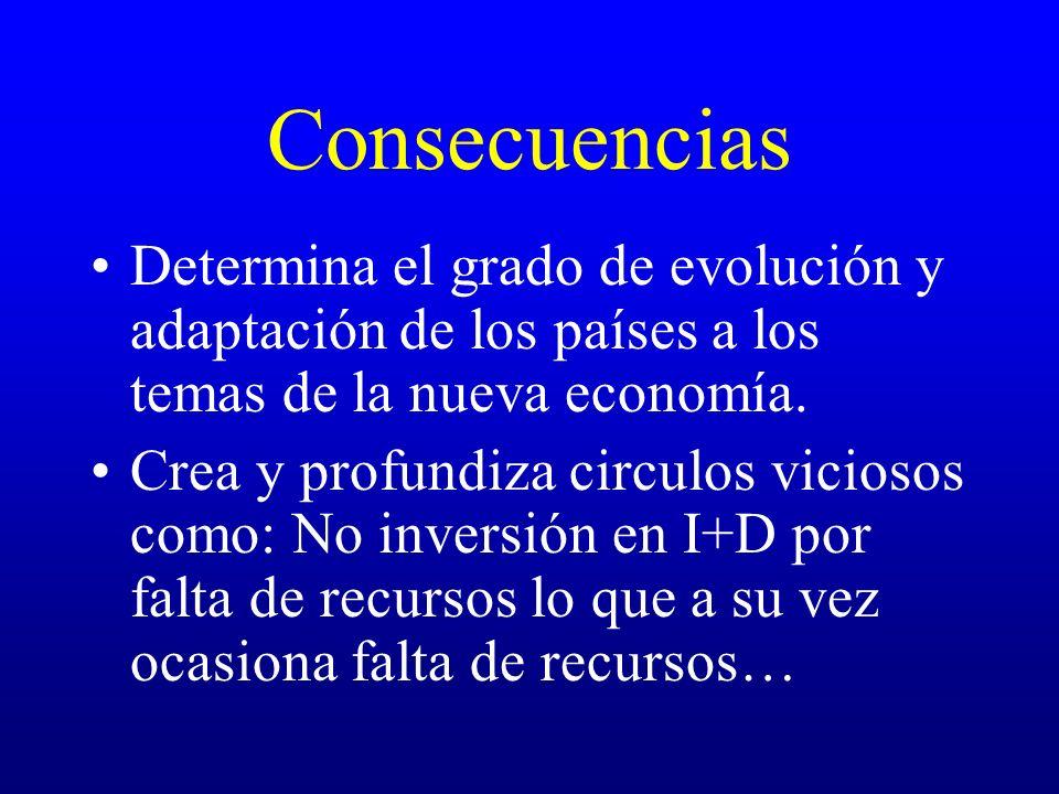 Consecuencias Determina el grado de evolución y adaptación de los países a los temas de la nueva economía.