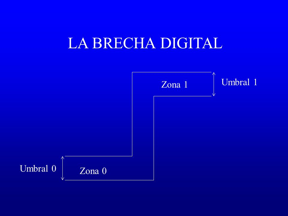 LA BRECHA DIGITAL Umbral 1 Zona 1 Umbral 0 Zona 0