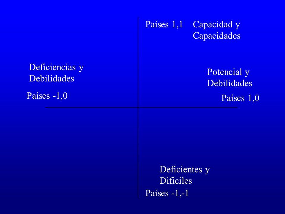 Países 1,1 Capacidad y Capacidades. Deficiencias y Debilidades. Potencial y Debilidades. Países -1,0.