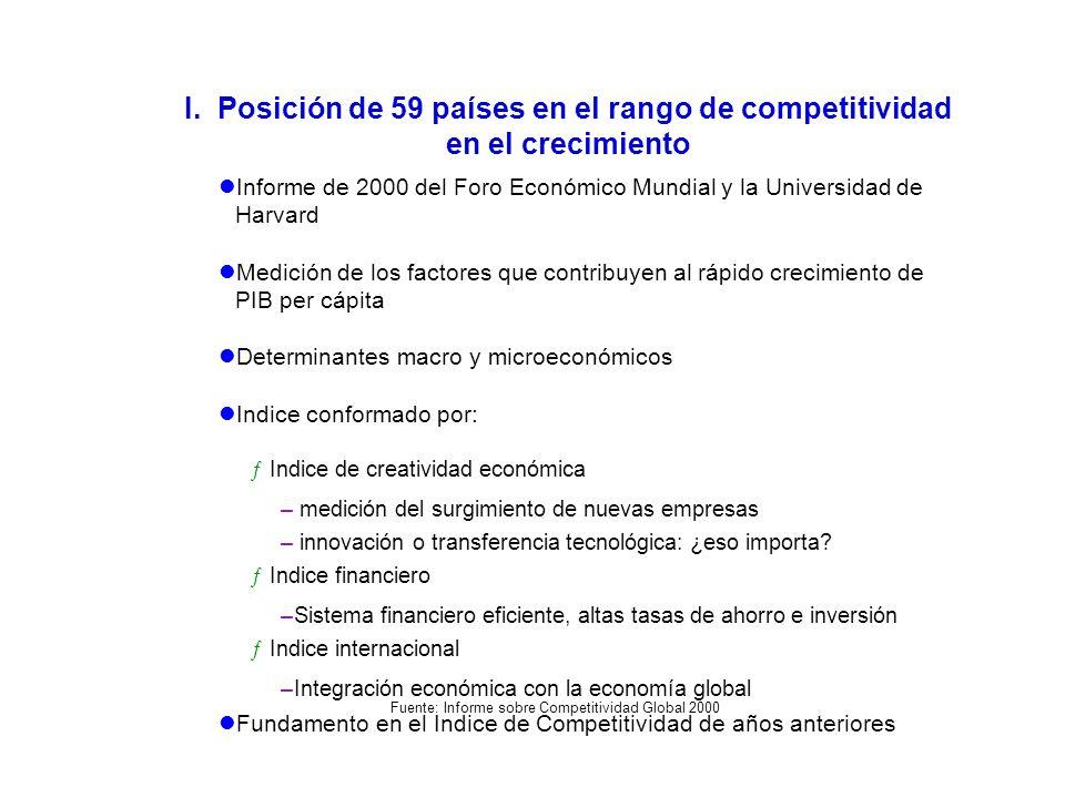I. Posición de 59 países en el rango de competitividad en el crecimiento