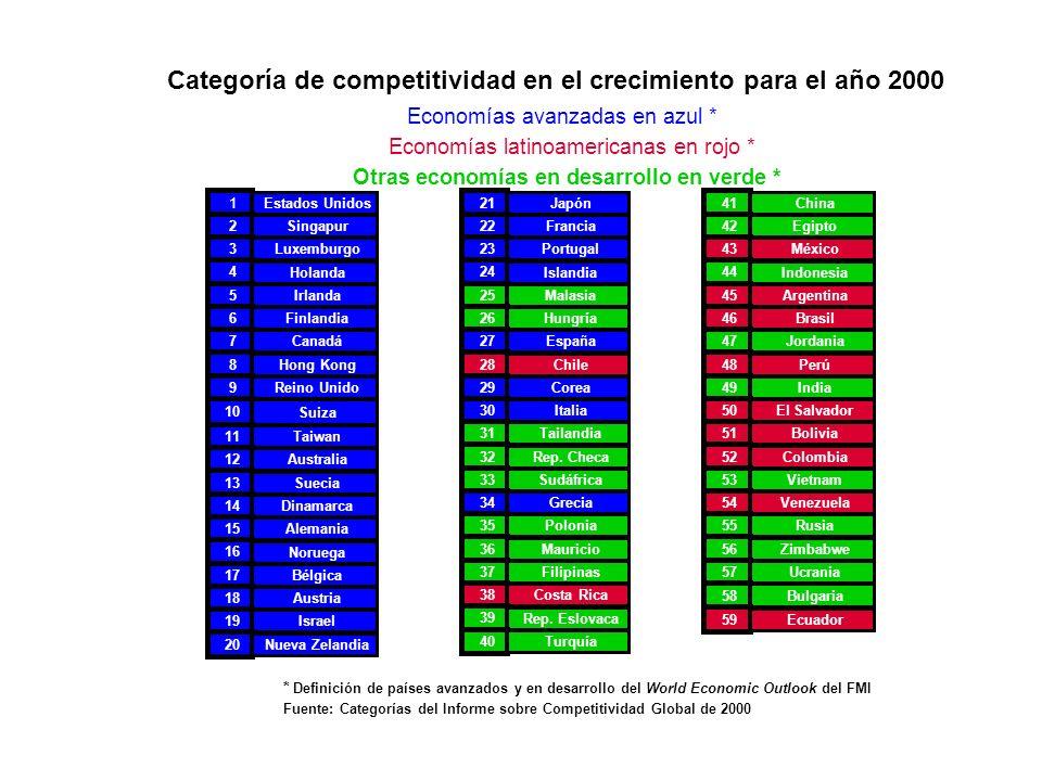 Categoría de competitividad en el crecimiento para el año 2000