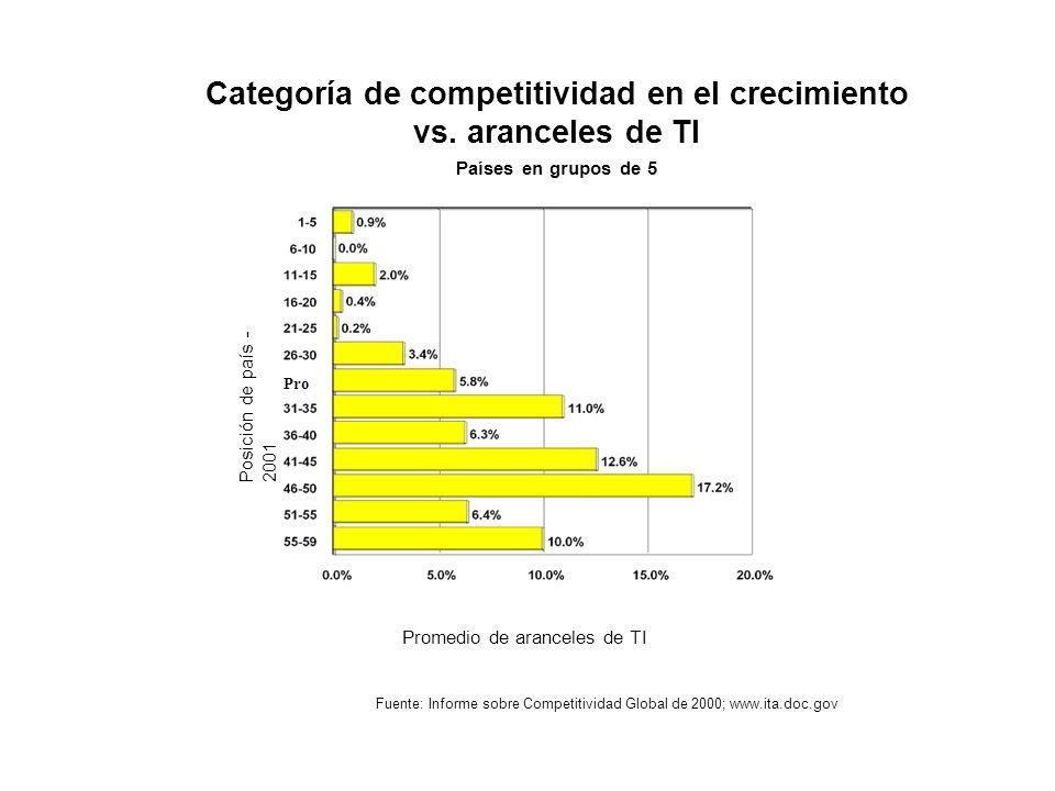 Categoría de competitividad en el crecimiento vs. aranceles de TI